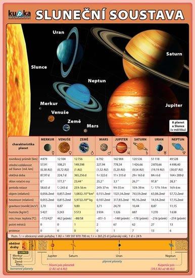 Kupka Petr: Sluneční soustava