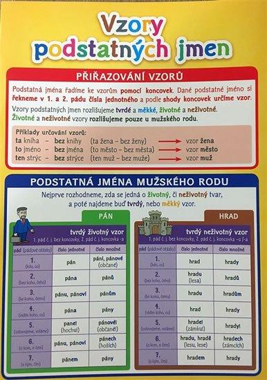 neuveden: Vzory podstatných jmen - Pomůcka pro školáky