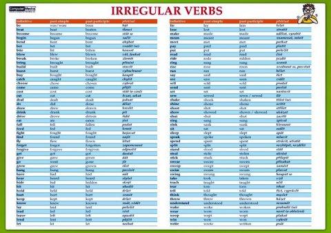 Tinková Eva: Irregular verbs / Nepravidelná slovesa - Naučná karta